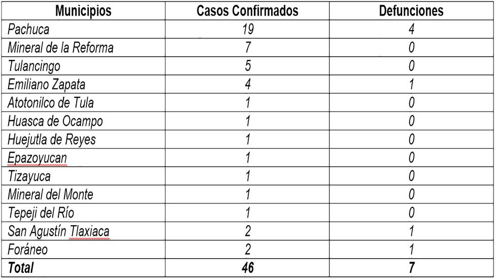 Covid-19 en Hidalgo: 7 decesos, 46 casos y 12 municipios afectados
